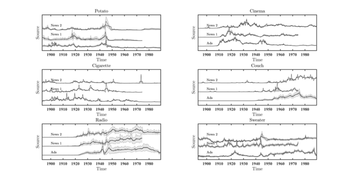 """Six graphs from the article demonstrate trends over time for """"potato,"""" """"cinema,"""" """"cigarette,"""" """"couch,"""" """"radio,"""" and """"sweater"""""""