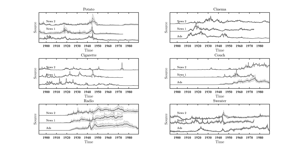 "Six graphs from the article demonstrate trends over time for ""potato,"" ""cinema,"" ""cigarette,"" ""couch,"" ""radio,"" and ""sweater"""